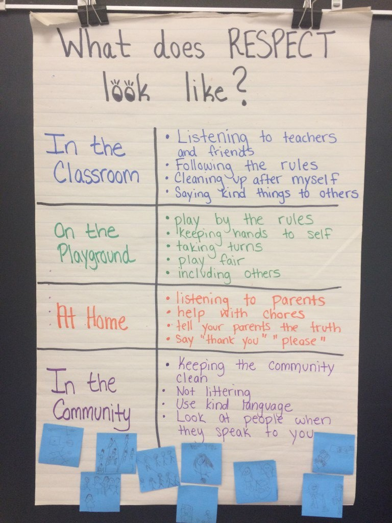 activities, respect week, classroom community, anchor charts, ideas