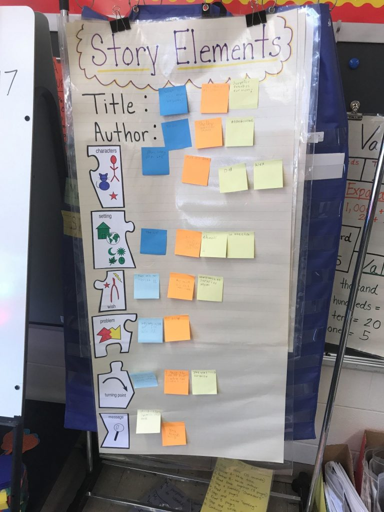 anchor charts, reading, special education